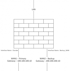 Cisco ASA WAN Failover IP SLA- Guide