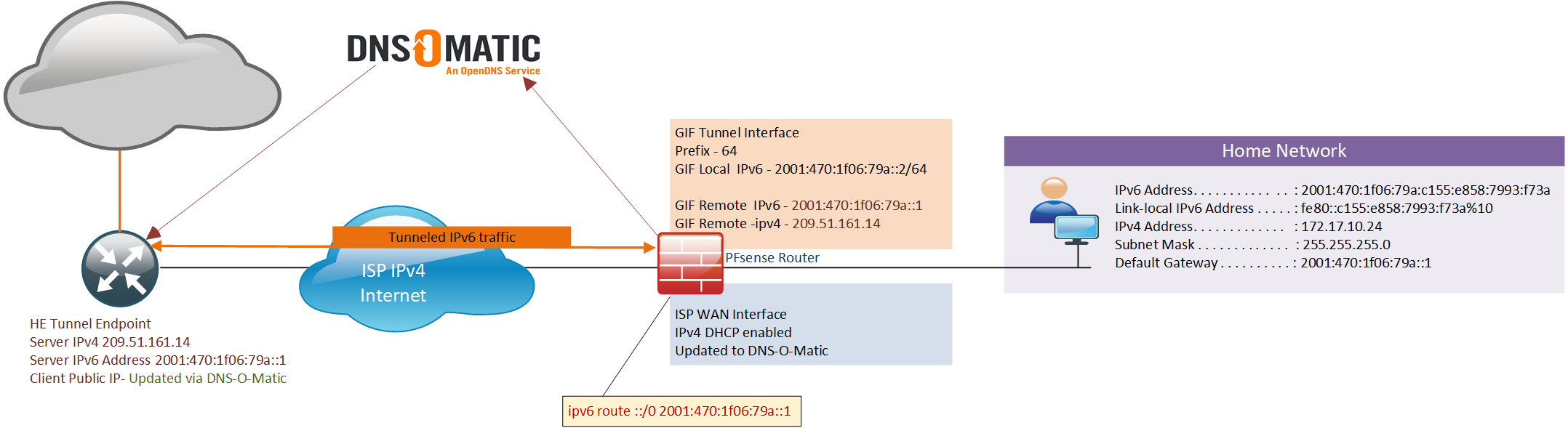 IP version 6 with Dual-stack using a Tunnel broker 6in4